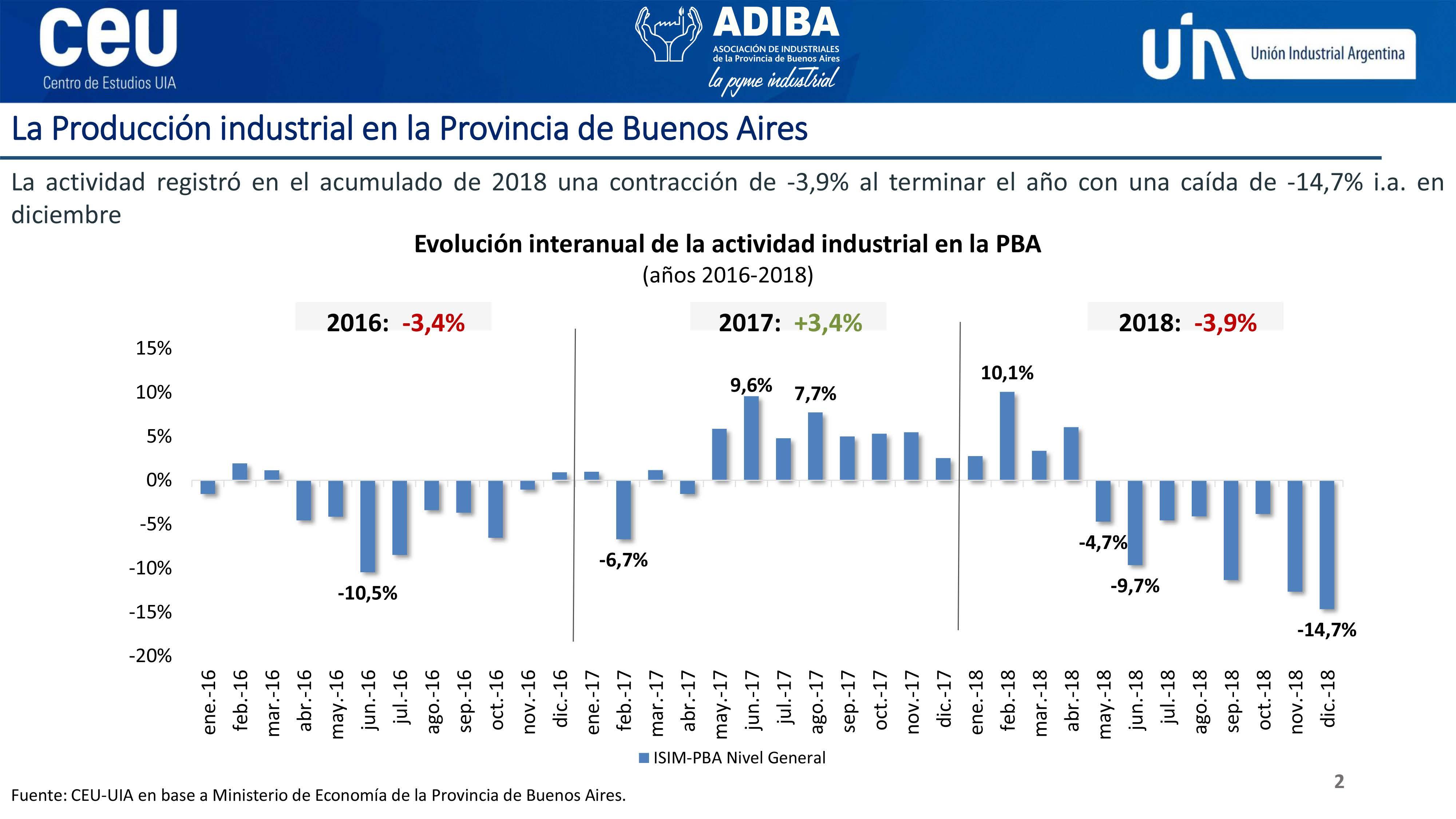 Coyuntura Industrial de la PBA 10042019_Página_2